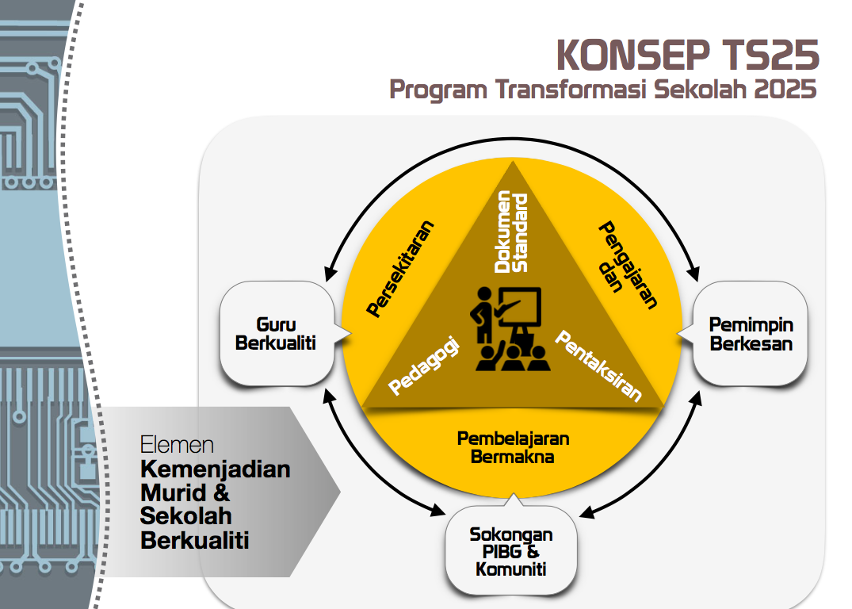 KONSEP TS25