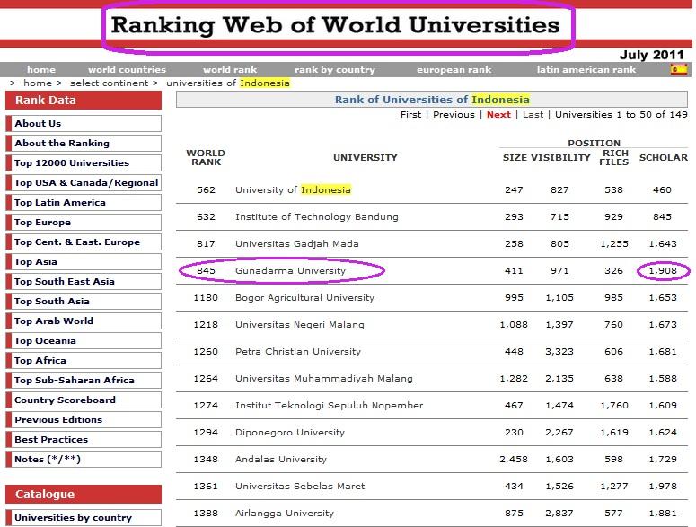 Gunadarma Peringkat 5 Besar Perguruan Tinggi Terbaik Versi Webometrics 2011