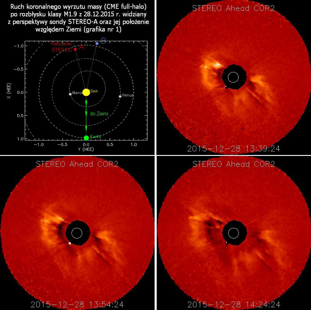 Zestawienie obrazów z koronografu COR2 na sondzie STEREO-A ukazujących koronalny wyrzut masy typu full-halo uwolniony bezpośrednio ku Ziemi. (STEREO)