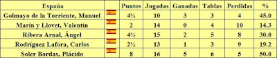 Resultados individuales del equipo de España en la III Olimpiada de Ajedrez de 1930
