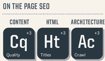 On Page Optimization, SEO