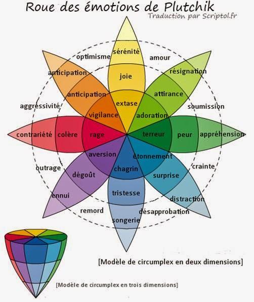 1000 id es sur le th me tatouage roue de couleur sur - Roue chromatique peinture ...
