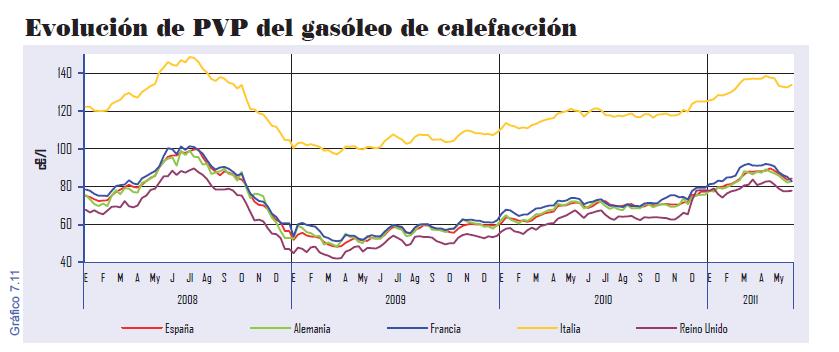 precios energ a precio del gasoil calefacci n en europa