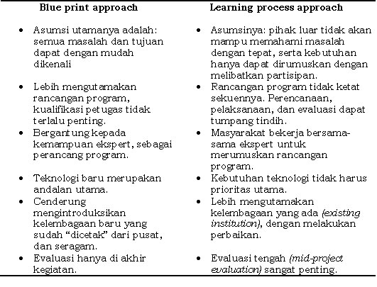 Sama dan beda mitos dan fakta 2011 pendekatan blue print vs learning proses malvernweather Choice Image