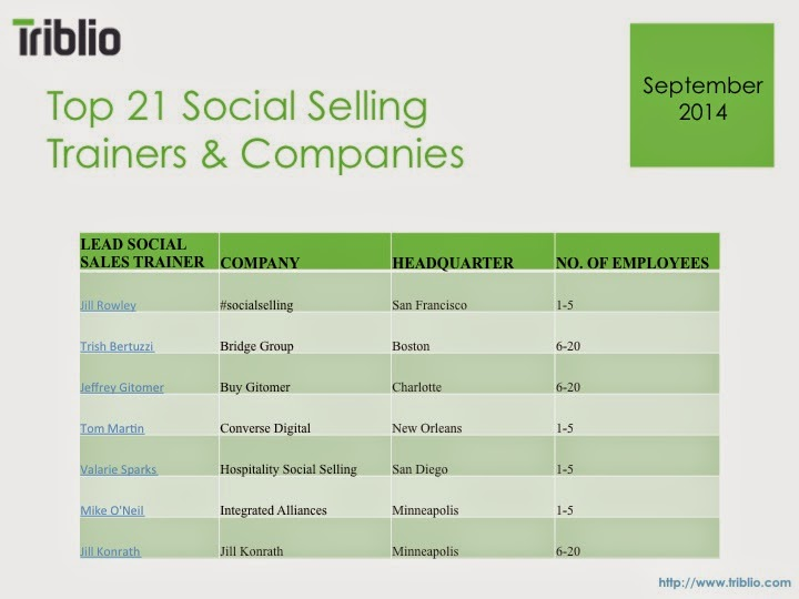 top social selling trainers