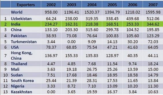 Cotton imports of Bangladesh (million USD)