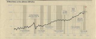 grafico historico bolsa:
