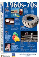 Historia de los plásticos 1960s-1970s