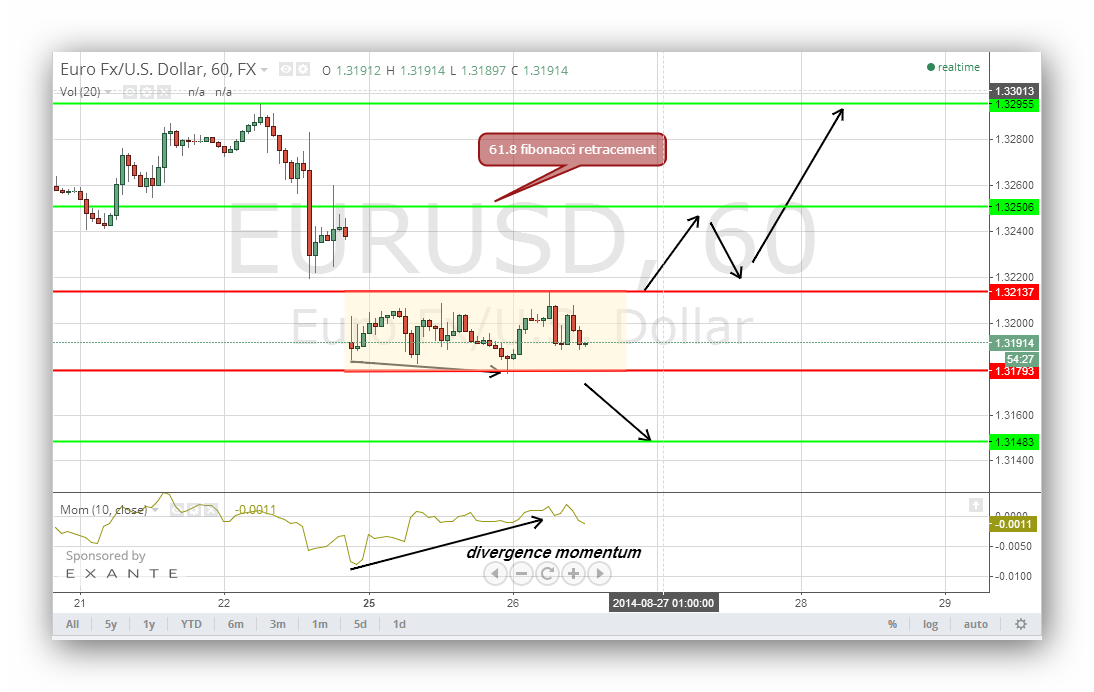Short term signals forex