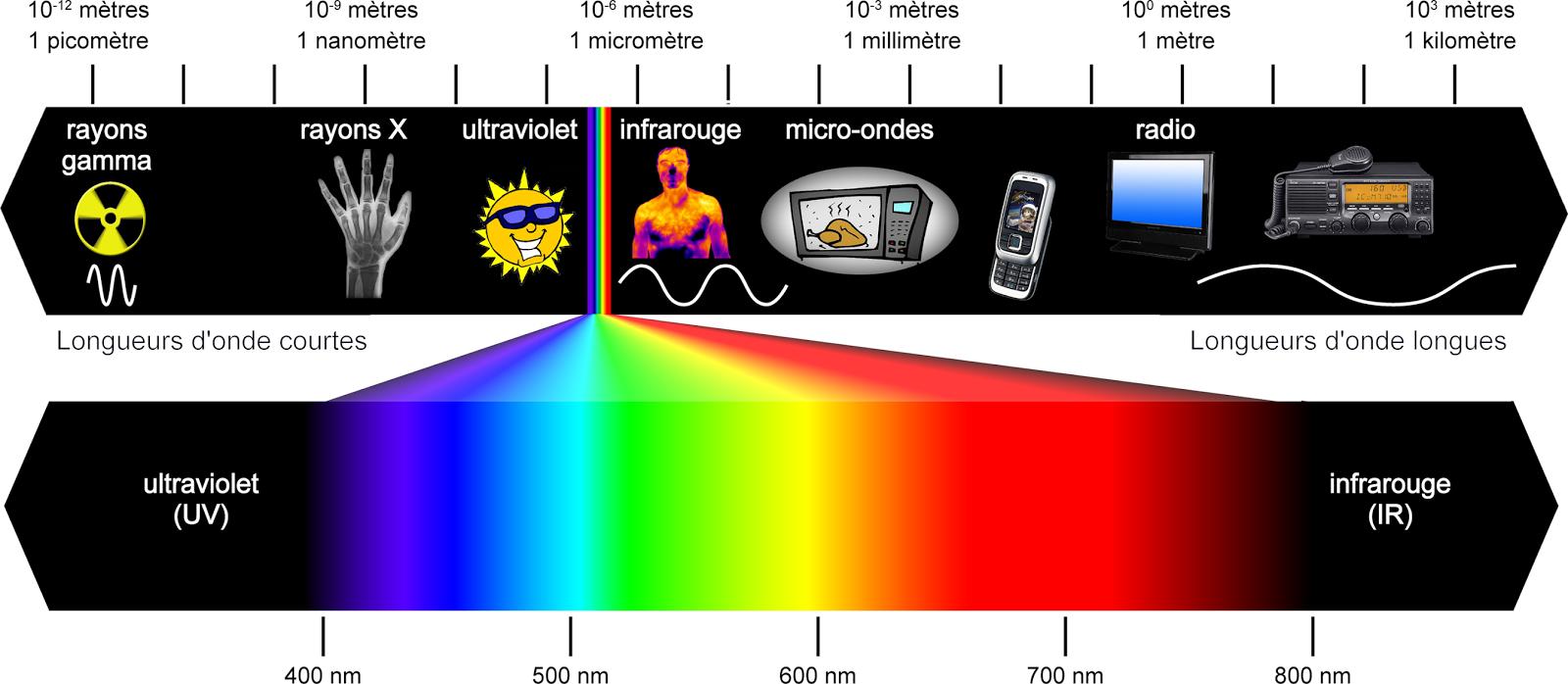 Environnement et energie les ondes du t l phone portable et du wifi dangereuses pour la sant - Le sel et les ondes negatives ...