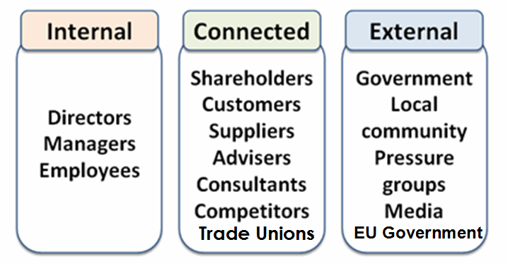 easyjet stakeholder mapping Building trust in the air 3 foreword the airline sector is a truly global industry it's an industry that's important and visible to huge numbers of people and with a very extensive supply.