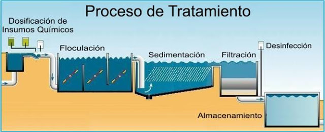 Coagulantes floculantes y agentes deshidratantes de - Tratamiento de agua ...