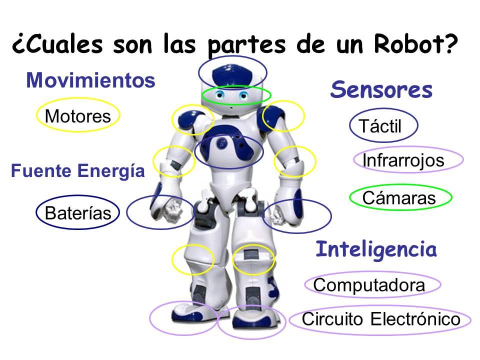Partes de un robot