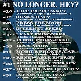 #1 no longer.