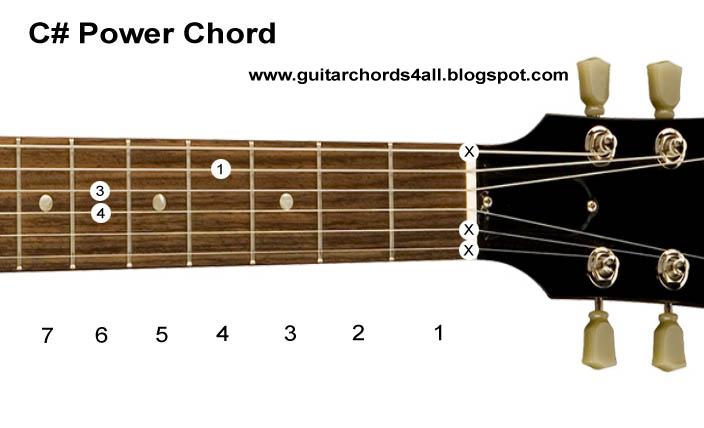 Guitar Chords Guitar Chords Power Chords