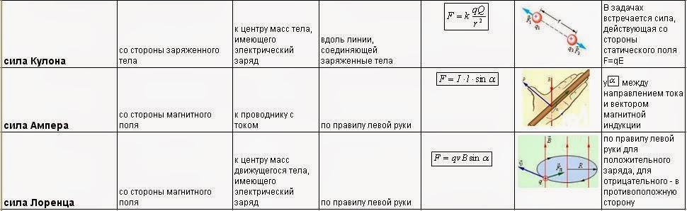 заполните таблицу по физики