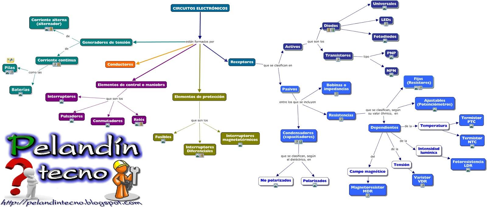 Mapa mental: Electrónica analógica