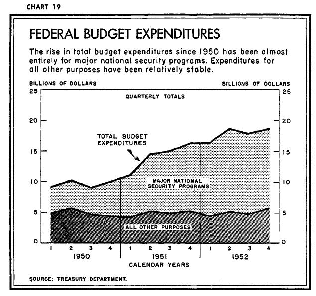 Korean War Chart Korean War Expenditures in