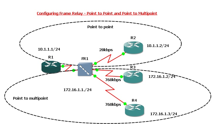 IT Blogtorials: Configuring Frame Relay Point to Point and Point to ...