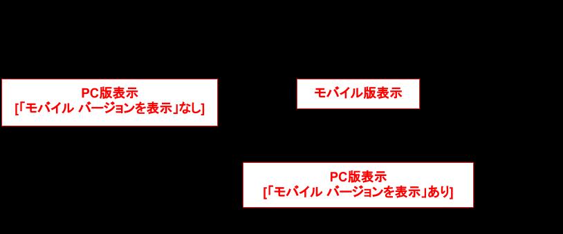 BloggerのPC版表示/モバイル版表示の遷移