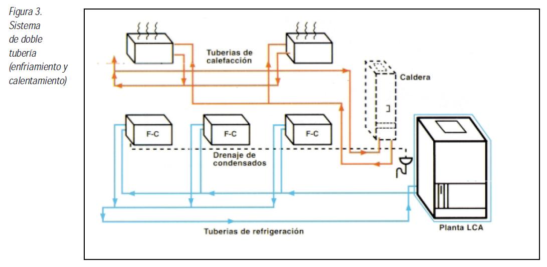 Vg at sistemas de enfriamiento y calefaccion por bomba de - Tuberias de calefaccion ...
