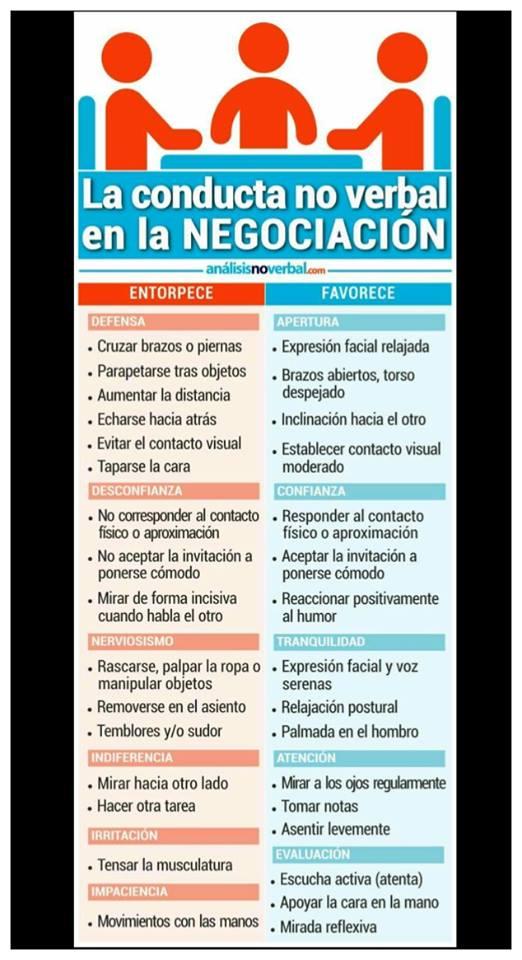 El Lenguaje No Verbal en la Mediación.