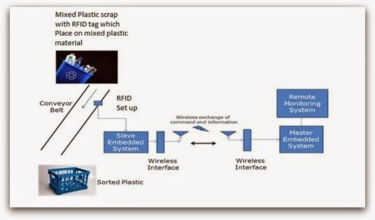 RFID For Efficient Waste Management