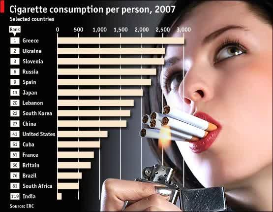 Konsumsi Rokok dunia