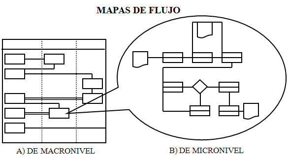 Mapas de flujo