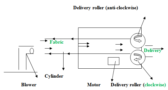 cornelius ice machine wiring diagram cornelius automotive wiring description turning cornelius ice machine wiring diagram