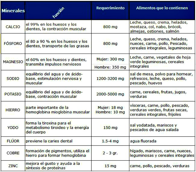 Alimentaci n dietas y salud informaci n y asesoramiento alimentos propiedades y beneficios - Hierro alimentos que lo contienen ...
