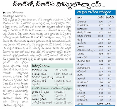 AP VRO VRA Recruitment 2014 Details