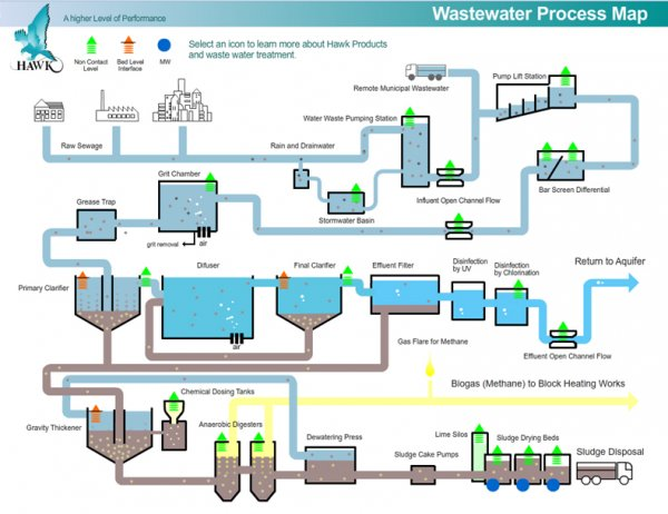 an overview of each stage of the treatment of sewage That's a lot of sewage, requiring a lot of treatment--and very little of it is poop  we'll get to the next stage of water  modern sewage treatment is a.