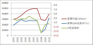 Figure 1.におけるIT投資を一年前倒しにしたもの