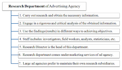 research department of advertising agency
