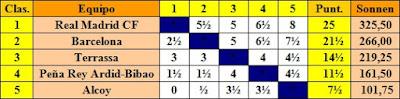 Clasificación final por orden de puntuación del II Campeonato de España de Ajedrez por Equipos, Bilbao 1957