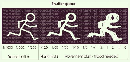 Mengenal Shutter Speed Dalam Fotografi
