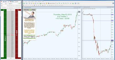 Futures Trading Signals