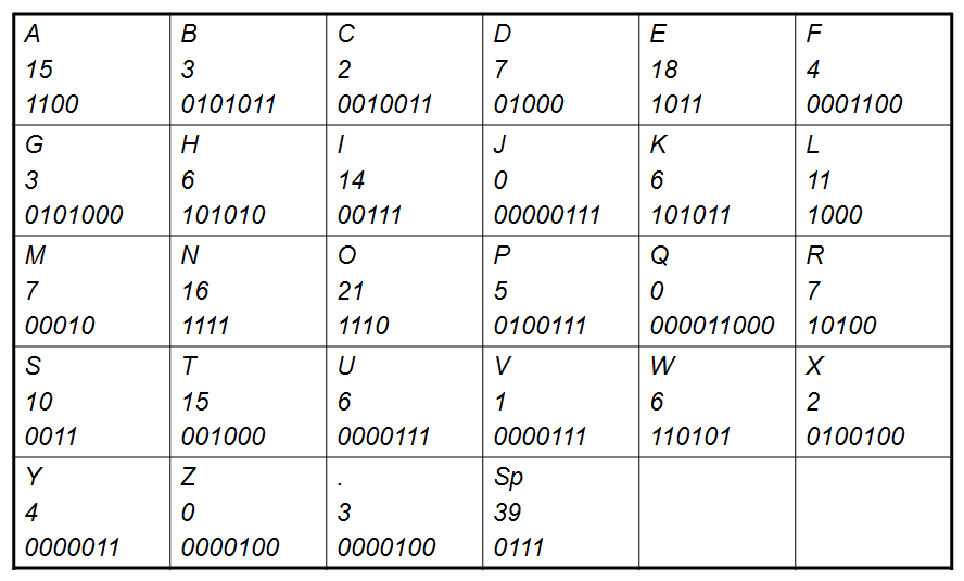 Huffman Coding table