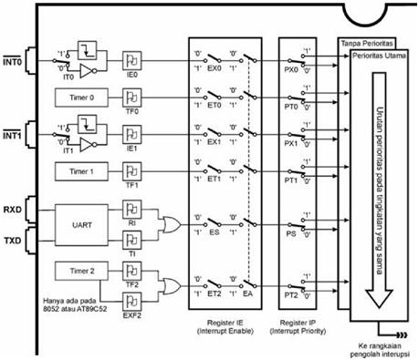 Sumber interupsi pada mikrokontroler