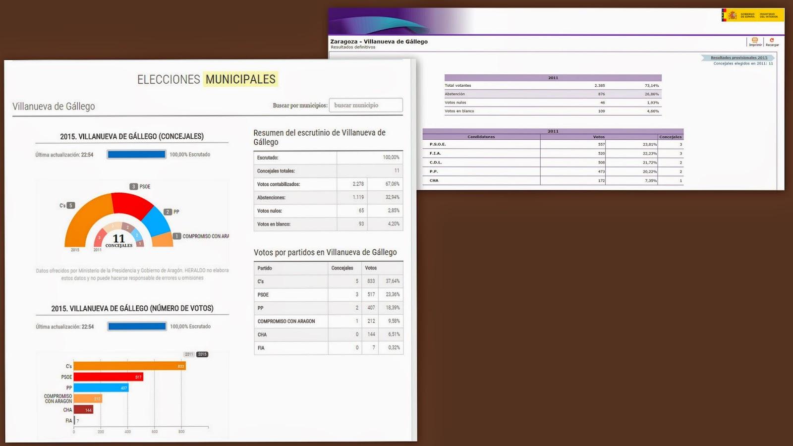 El retabillo comparativa elecciones municipales en for Ministerio del interior elecciones