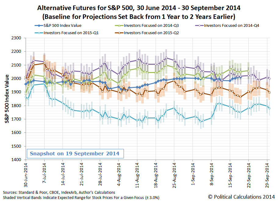 Alternative Trajectories for S&P 500 Stock Prices, Third Quarter of 2014, Rebaselined Model (Baseline Set 2 Years Earlier), Snapshot on 19 September 2014
