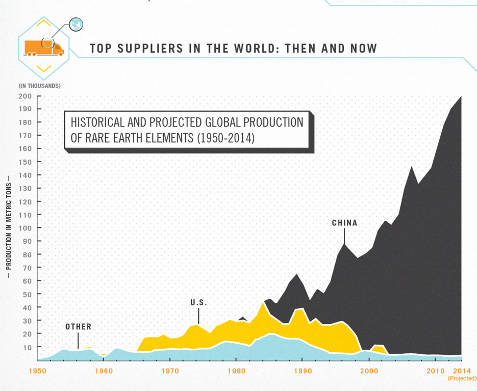 Rare Earth Supply Chart