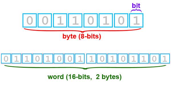bit_sebagai_satuan_data_terkecil_yang_diterjemahkan_komputer