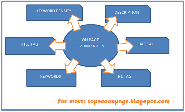 On Page Optimization Techniques for Search Engine Optimisation 1