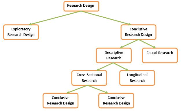 Membuat research design klasifikasi desain riset lets learn secara umum riset diklasifikasikan menjadi 2 yaitu riset eksploratori exploratory research dan riset konklusif conclusive research ccuart Gallery