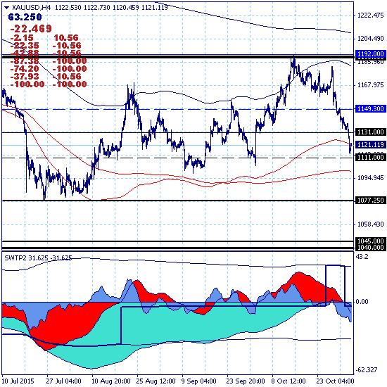 Золото - цель текущего тренда 1077