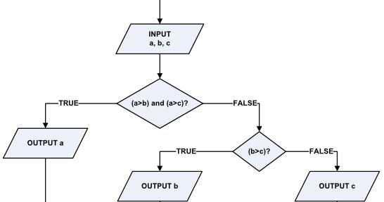 Esemkada xii rpl 2 mendeskripsikan diagram alir flowchart dan esemkada xii rpl 2 mendeskripsikan diagram alir flowchart dan menguasai konsep dasar program ccuart Choice Image