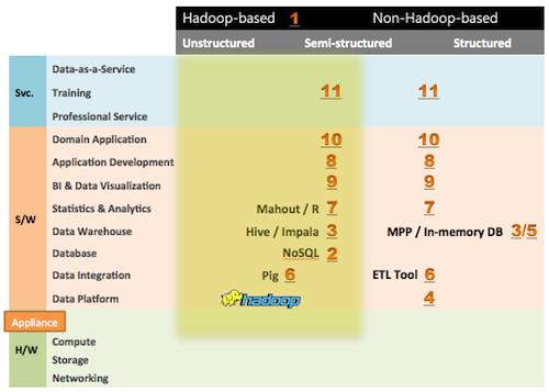 Big Data 市場產品與服務類型總覽
