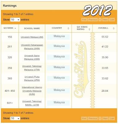 Kedudukan universiti Malaysia 2012